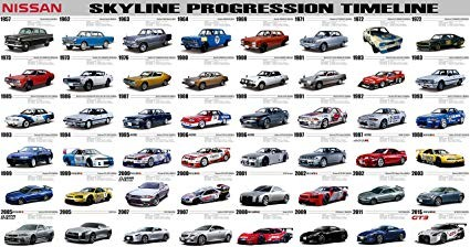 Nissan Skyline and GTR. How it has evolved over 61 years.